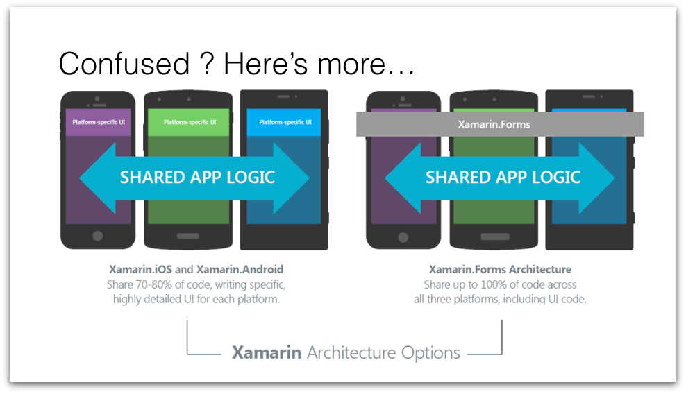 Xamarin Forms Custom Renderers for the Rescue.007