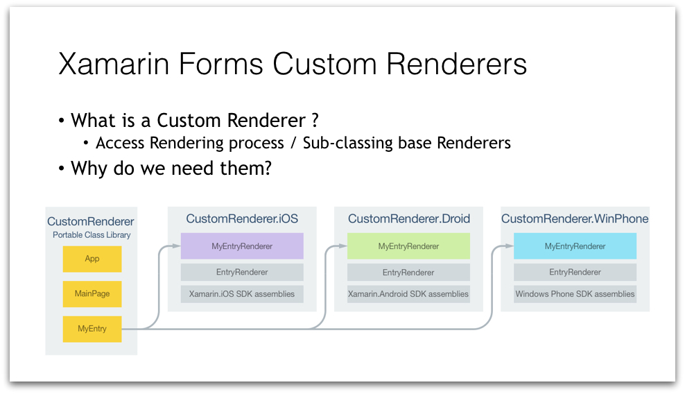 Xamarin Forms Custom Renderers for the Rescue.013